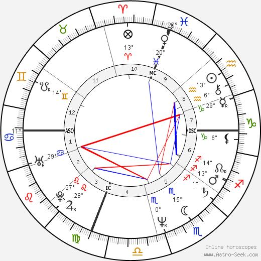 Nathan Lane birth chart, biography, wikipedia 2019, 2020