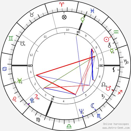 Нейтан Лейн Nathan Lane день рождения гороскоп, Nathan Lane Натальная карта онлайн