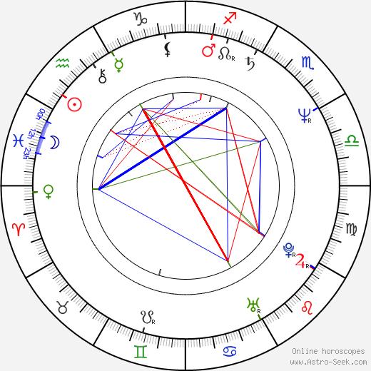 Otmar Brancuzský tema natale, oroscopo, Otmar Brancuzský oroscopi gratuiti, astrologia