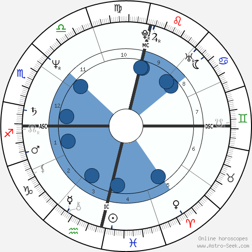 Pedro Tornaghi wikipedia, horoscope, astrology, instagram