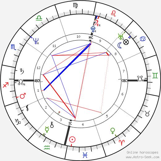 Pedro Tornaghi день рождения гороскоп, Pedro Tornaghi Натальная карта онлайн