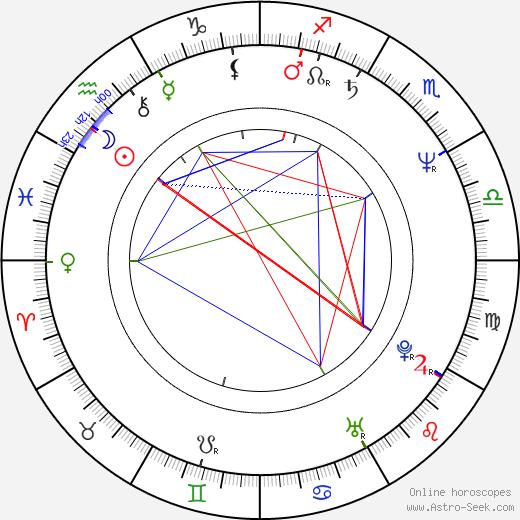 Raoul Björkenheim astro natal birth chart, Raoul Björkenheim horoscope, astrology