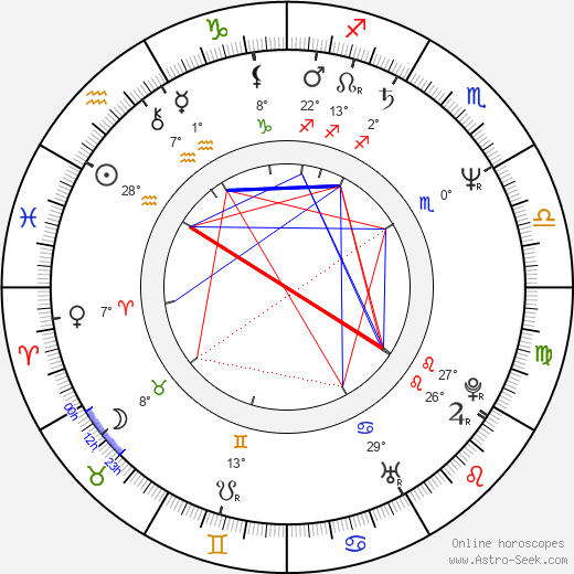 Richard Karn birth chart, biography, wikipedia 2019, 2020