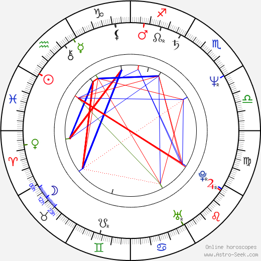 Richard Karn astro natal birth chart, Richard Karn horoscope, astrology