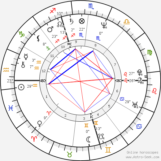 Roderick MacKinnon birth chart, biography, wikipedia 2018, 2019