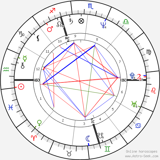 Roderick MacKinnon astro natal birth chart, Roderick MacKinnon horoscope, astrology