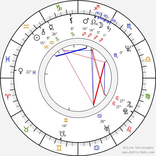 Romuald Andrzej Klos birth chart, biography, wikipedia 2020, 2021
