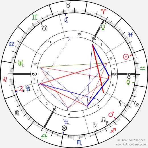 Ted Gärdestad astro natal birth chart, Ted Gärdestad horoscope, astrology