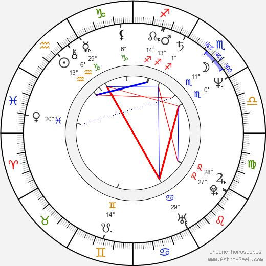Time Winters birth chart, biography, wikipedia 2019, 2020