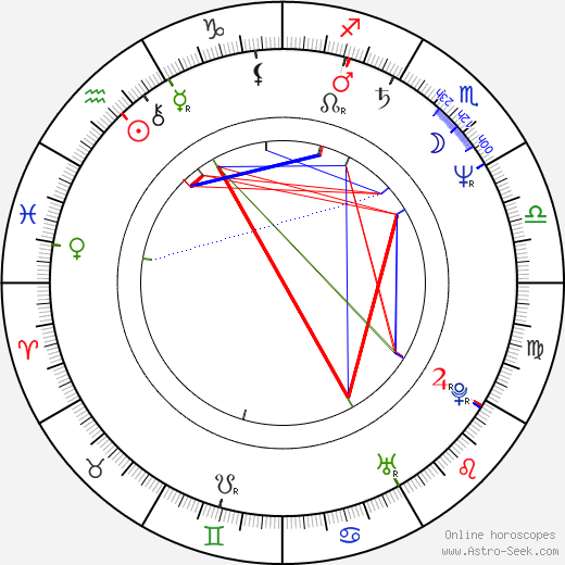 Time Winters birth chart, Time Winters astro natal horoscope, astrology
