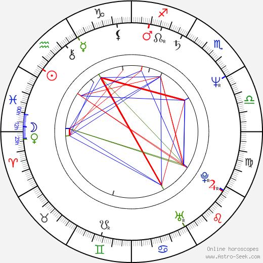 Tom Burlinson день рождения гороскоп, Tom Burlinson Натальная карта онлайн
