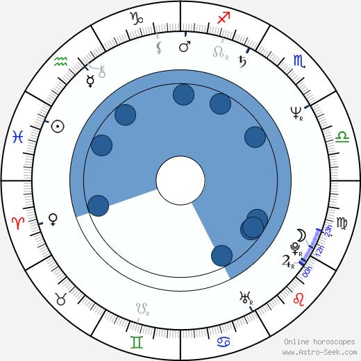 Tommy Lynch wikipedia, horoscope, astrology, instagram