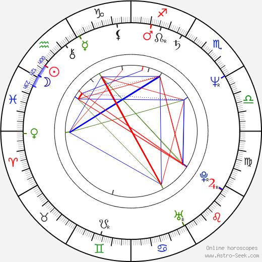 Victor Morris astro natal birth chart, Victor Morris horoscope, astrology