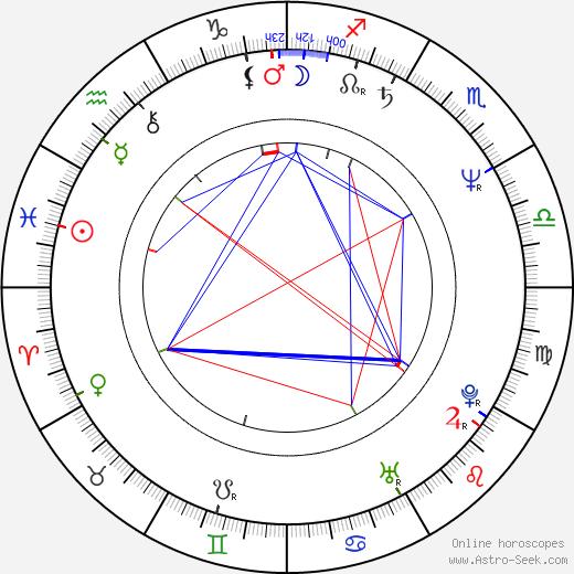 Adriana Barraza birth chart, Adriana Barraza astro natal horoscope, astrology