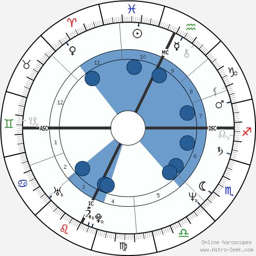 Ann Gryboski wikipedia, horoscope, astrology, instagram