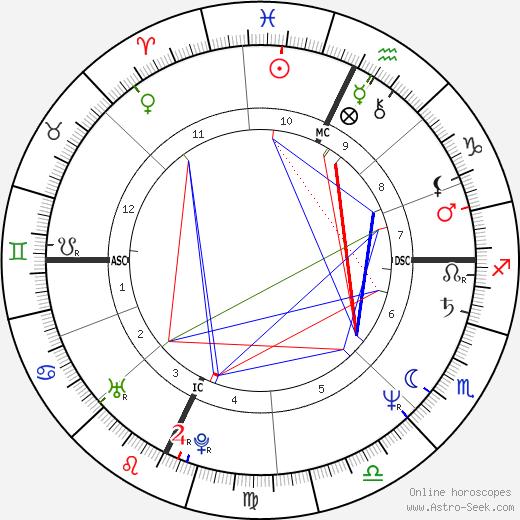 Ann Gryboski tema natale, oroscopo, Ann Gryboski oroscopi gratuiti, astrologia