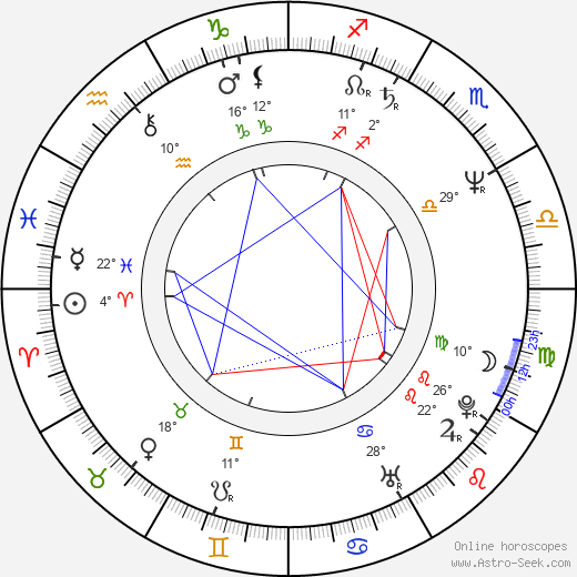 Avram 'Butch' Kaplan birth chart, biography, wikipedia 2019, 2020
