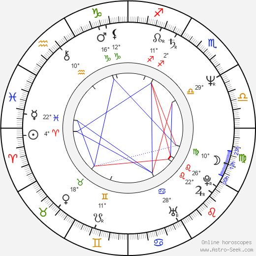 Avram 'Butch' Kaplan birth chart, biography, wikipedia 2018, 2019