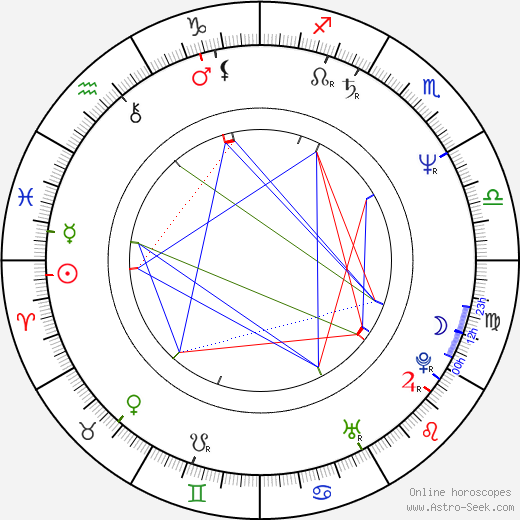 Avram 'Butch' Kaplan birth chart, Avram 'Butch' Kaplan astro natal horoscope, astrology