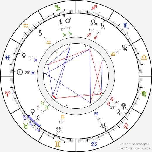 Clifton Powell birth chart, biography, wikipedia 2020, 2021