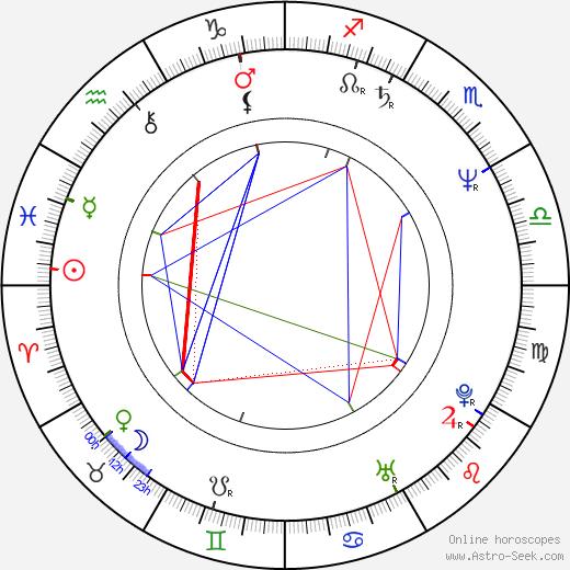 Clifton Powell birth chart, Clifton Powell astro natal horoscope, astrology