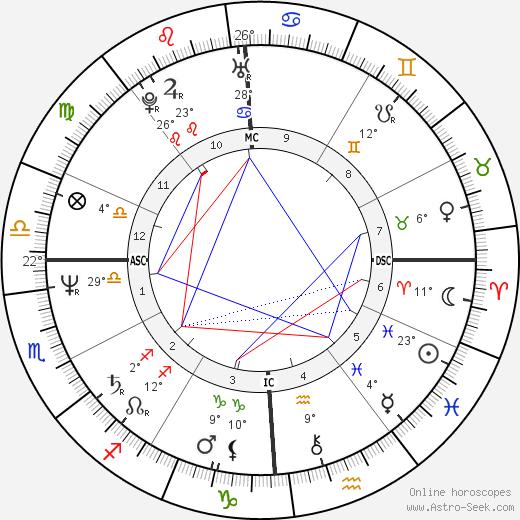 Dana Delany birth chart, biography, wikipedia 2020, 2021