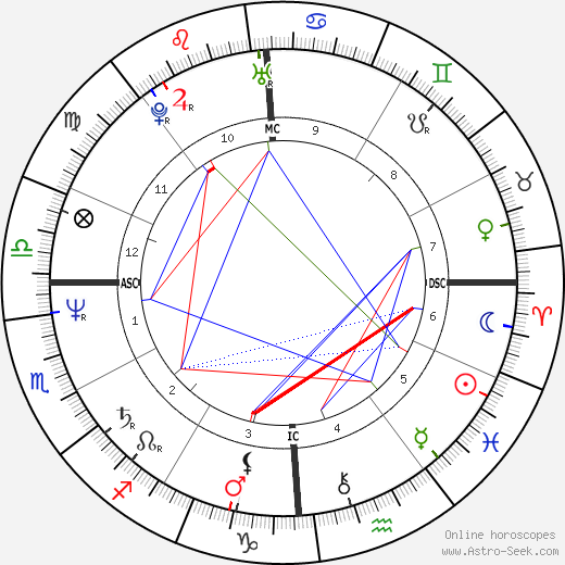 Dana Delany astro natal birth chart, Dana Delany horoscope, astrology