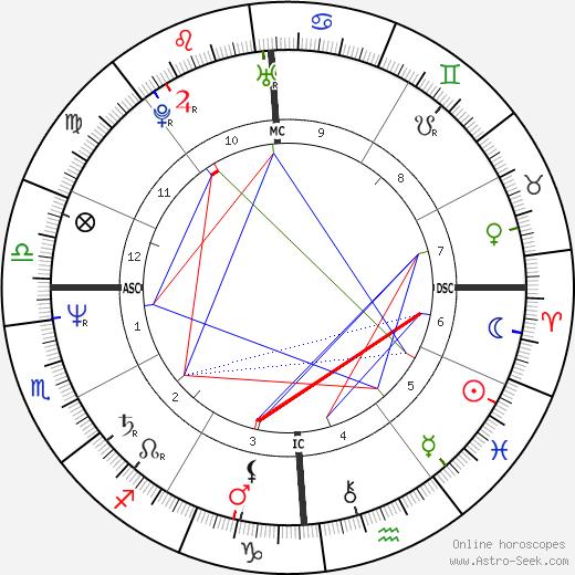 Dana Delany birth chart, Dana Delany astro natal horoscope, astrology