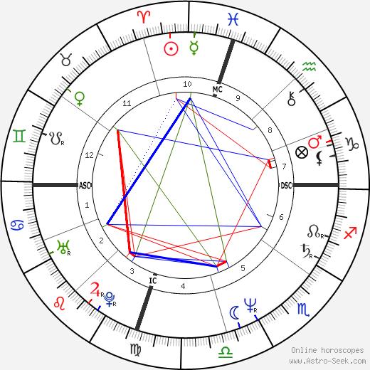 David Sconce tema natale, oroscopo, David Sconce oroscopi gratuiti, astrologia