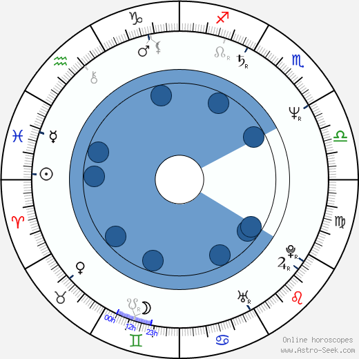 Edward Zentara wikipedia, horoscope, astrology, instagram