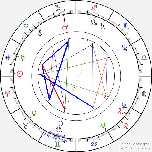Edward Zentara birth chart, Edward Zentara astro natal horoscope, astrology