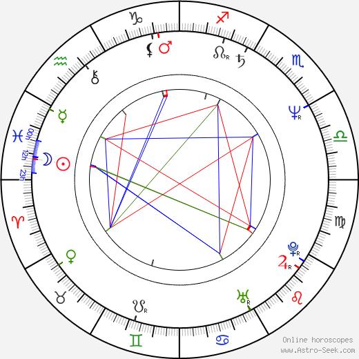 Elena Kondrateva день рождения гороскоп, Elena Kondrateva Натальная карта онлайн