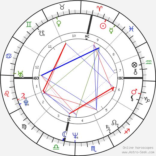 Джузеппе Торнаторе Giuseppe Tornatore день рождения гороскоп, Giuseppe Tornatore Натальная карта онлайн