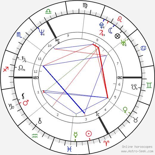 Герберт Кнауп Herbert Knaup день рождения гороскоп, Herbert Knaup Натальная карта онлайн