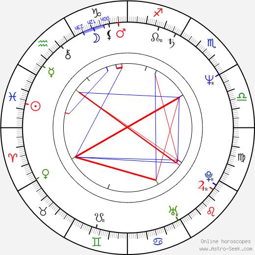 Ivan Jonák день рождения гороскоп, Ivan Jonák Натальная карта онлайн