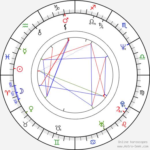 Ivan Stříteský birth chart, Ivan Stříteský astro natal horoscope, astrology