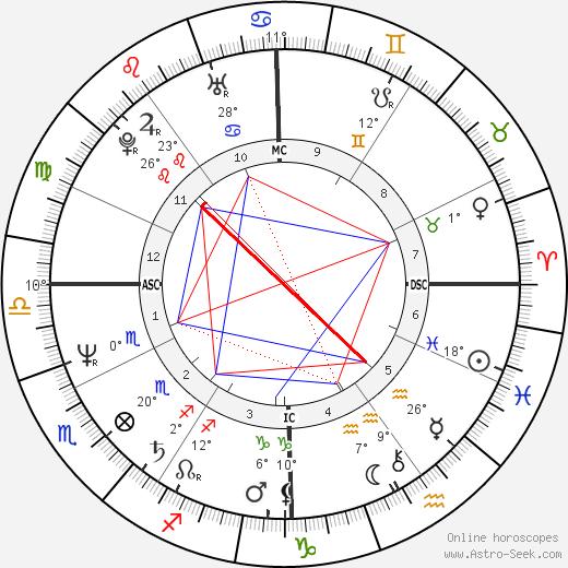 John Kapelos birth chart, biography, wikipedia 2020, 2021