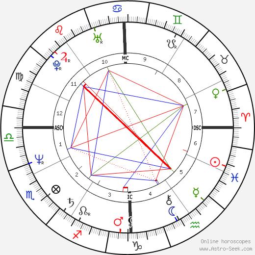 John Kapelos birth chart, John Kapelos astro natal horoscope, astrology