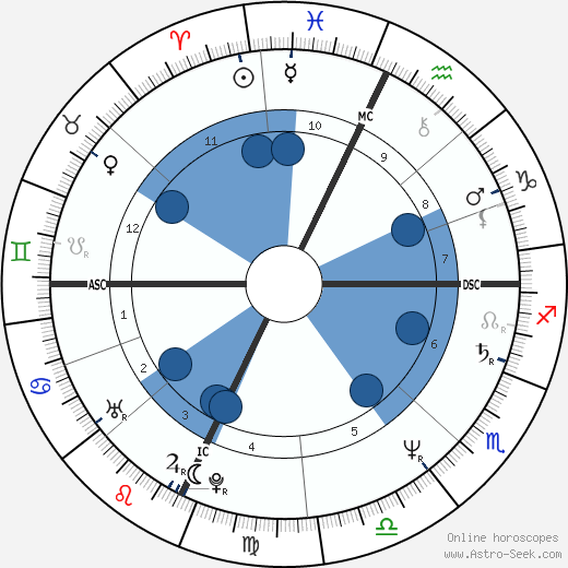 Julia Glass wikipedia, horoscope, astrology, instagram