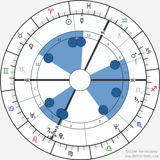 Julia Glass wikipedia, horoscope, astrology, instagram