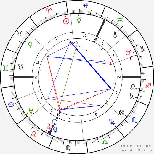 Julia Glass astro natal birth chart, Julia Glass horoscope, astrology