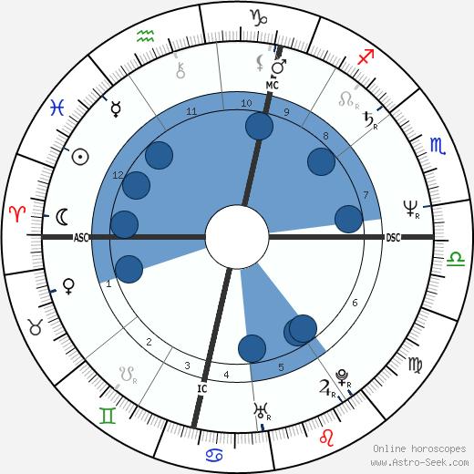 Karel E. J. Dusbaba wikipedia, horoscope, astrology, instagram
