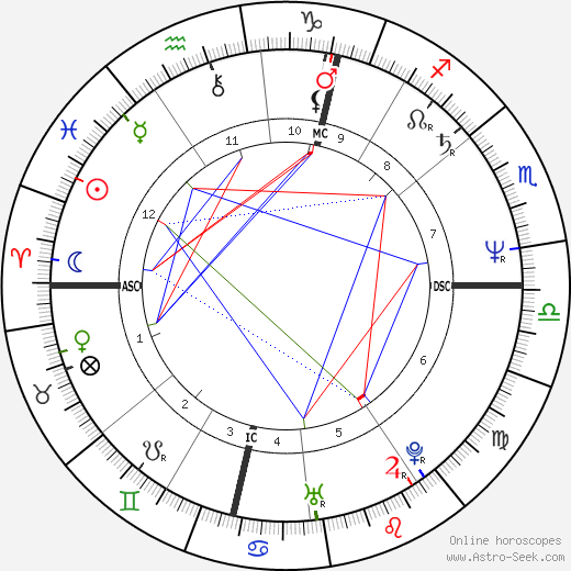 Karel E. J. Dusbaba astro natal birth chart, Karel E. J. Dusbaba horoscope, astrology