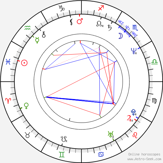 Lenka Kořínková birth chart, Lenka Kořínková astro natal horoscope, astrology