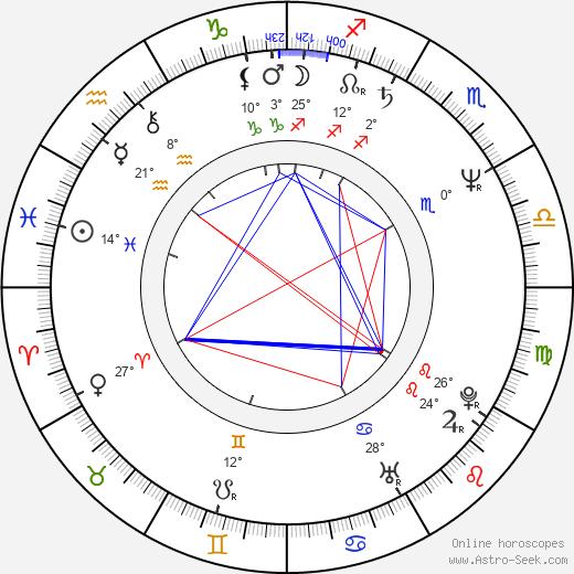 Marco Paolini birth chart, biography, wikipedia 2019, 2020