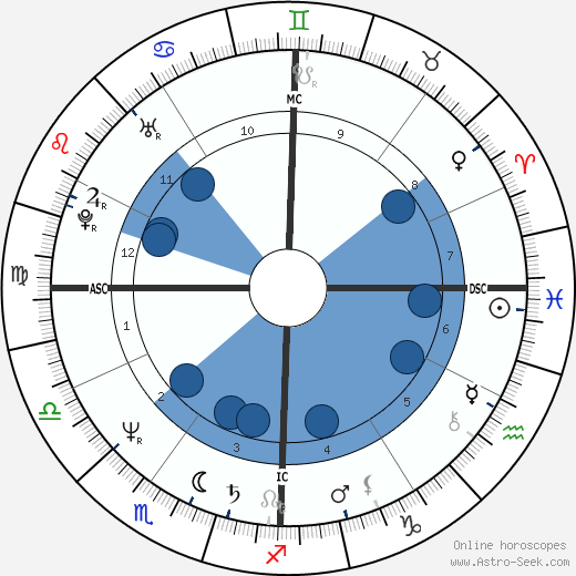 Maria Fernandez wikipedia, horoscope, astrology, instagram