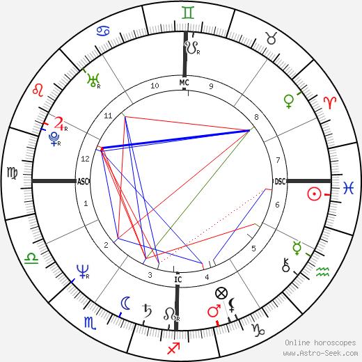 Maria Fernandez день рождения гороскоп, Maria Fernandez Натальная карта онлайн