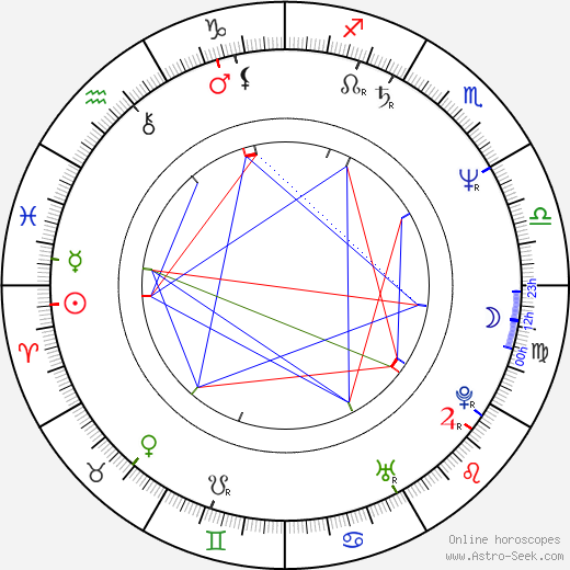 Matthew Garber birth chart, Matthew Garber astro natal horoscope, astrology