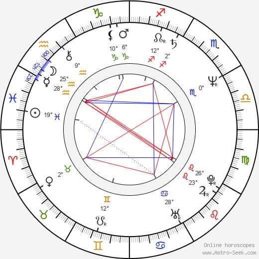 Mitchell Lichtenstein birth chart, biography, wikipedia 2018, 2019