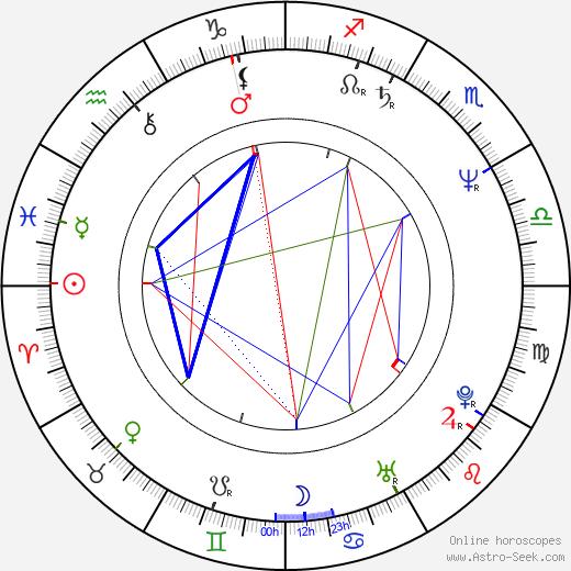 Naoto Takenaka birth chart, Naoto Takenaka astro natal horoscope, astrology